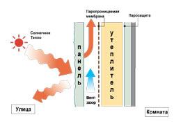Вентилируемый фасад защищает от жары