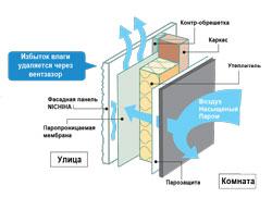 Вентилируемый фасад защищает от конденсата